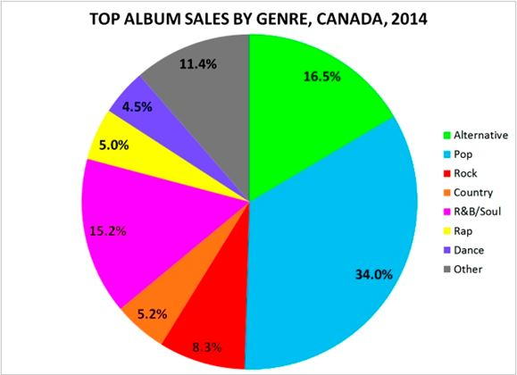So Which Genre Sold the Most Albums in Canada Last Year? - Alan Cross' A Journal of Musical Things